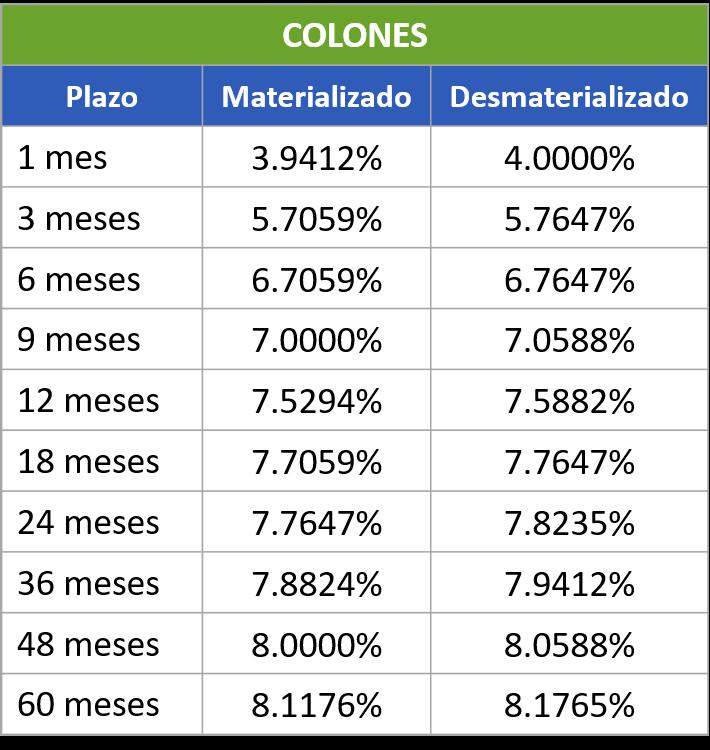 Tasas Colones