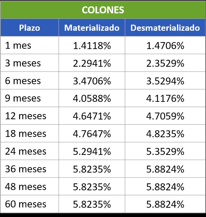 Colones